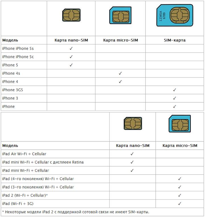Таблица SIM