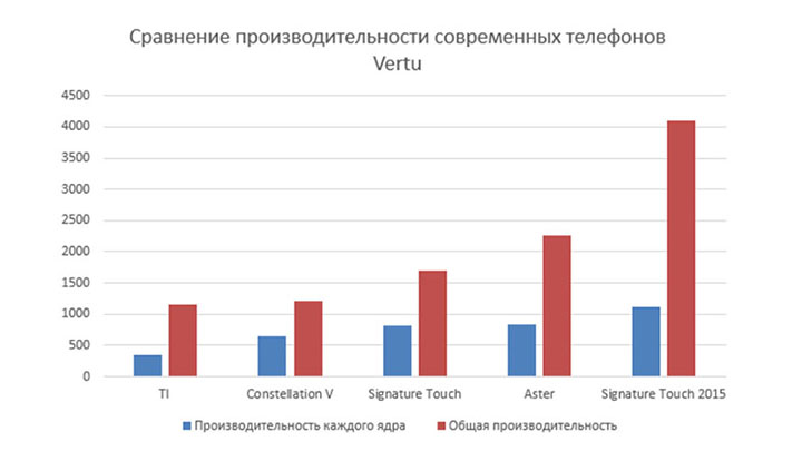 Динамика производительности телефонов Vertu на базе Android
