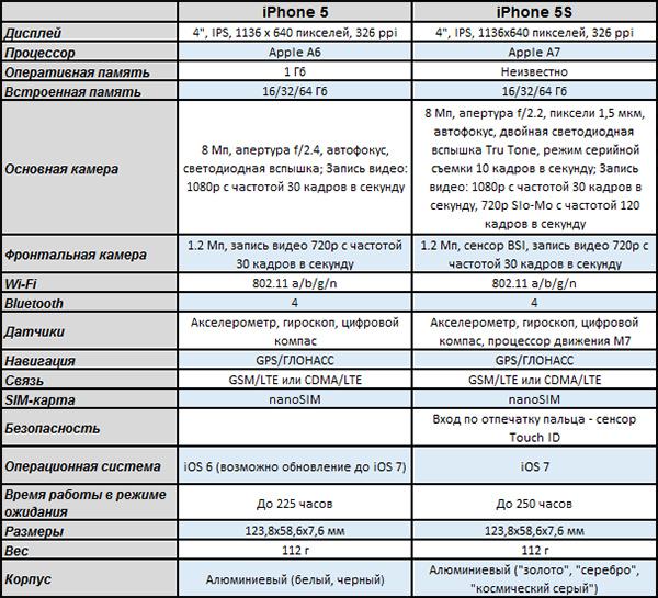 iphone 5 камера характеристики